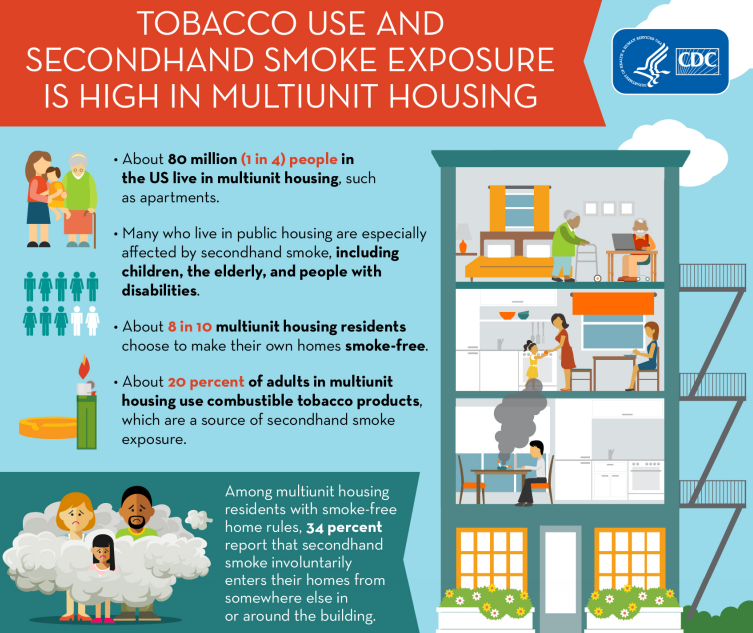 Tobacco Use and Secondhand Smoke Exposure is High in Multiunit Housing Fact Sheet from CDC