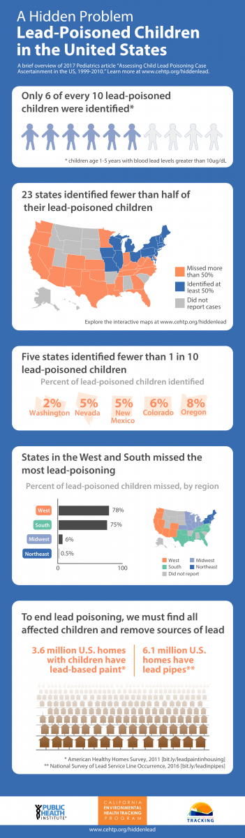 Lead Poisoned Children in United States Infographic
