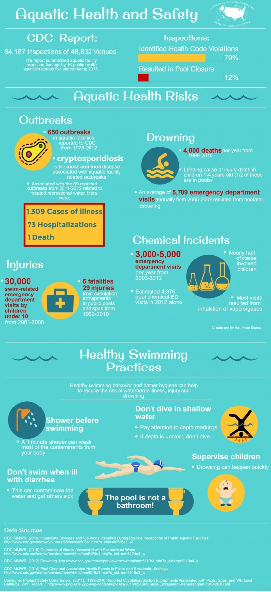 NEHA Aquatic health and safety infographic